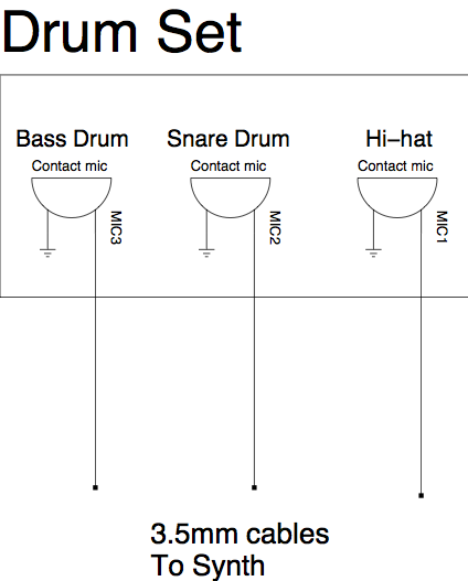 section-drum